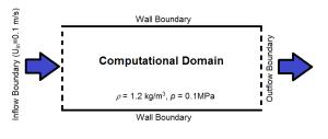 図1:チャネル流れの概略。