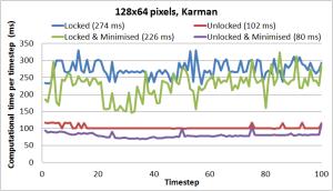 図2:カルマン渦列のケースにおける、ロック解錠前、解錠後、ロック解錠前ウィンドウ最小化、解錠後ウィンドウ最小化での計算時間の比較。括弧内は平均値。