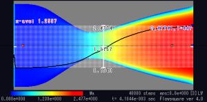 中心軸上のマッハ数分布。