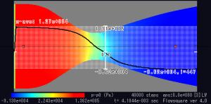 中心軸上の圧力分布。