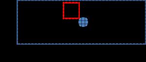2次元領域上に配置したデカルト格子