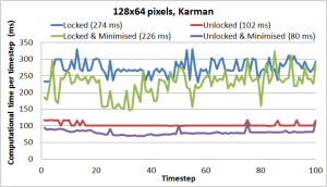 Figure 2: Computational time of locked software, unlocked software, locked software with minimised window, and unlocked software with minimised window for the Karman vortex street case. Time in ( ) is the average.